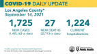 Tuesday COVID-19 Roundup: Correctional Facilities Continue to See COVID-19 Outbreaks; 34,885 Total SCV Cases