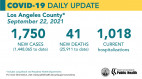 Wednesday COVID-19 Roundup: Nursing Facility Numbers See Decline; Santa Clarita Cases total: 35,403