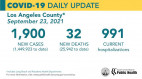 Thursday COVID-19 Roundup: Henry Mayo Hospital Admittance Up 50%; SCV Cases Total 35,477