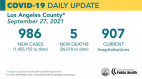 Monday COVID-19 Roundup: Henry Mayo Reports 168th Death; SCV Cases Total 35,692