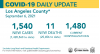 Monday COVID-19 Roundup: SCV Cases Total 34,293; Public Health Shares Statistics from the Last 7 Days