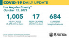 Wednesday COVID-19 Roundup: Cases In Homeless Population Declines; 36,495 Total SCV Cases