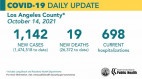 Thursday COVID-19 Roundup: SCV Cases Total 36,556; L.A. County Transmission Rate Remains High