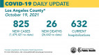 Tuesday COVID-19 Roundup: Henry Mayo Confirms 176th Death; Public Health Reports 36,800 Total SCV Cases