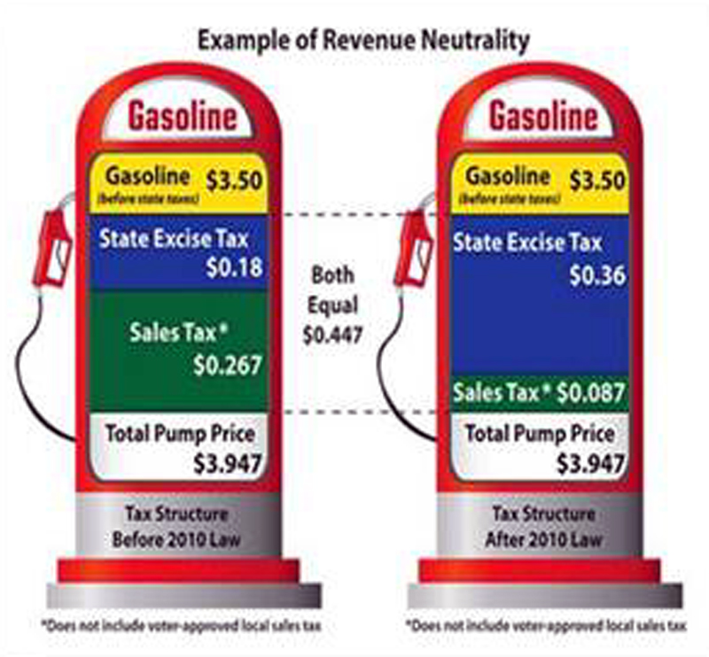 Runner: Excise Tax On Gas Going Down