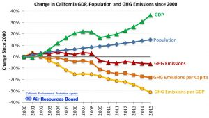 Air Resources Board greenhouse gas and GDP chart