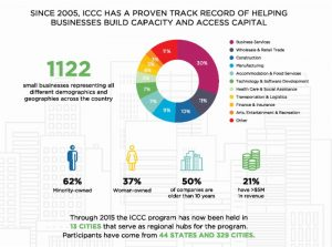 ICCC small business chart