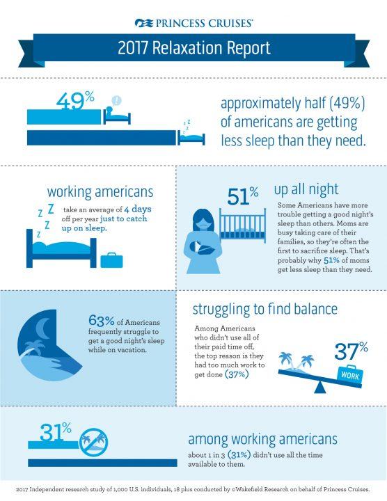 Princess Cruises Relaxation Report infographic