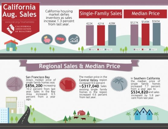 CA Homes Sales