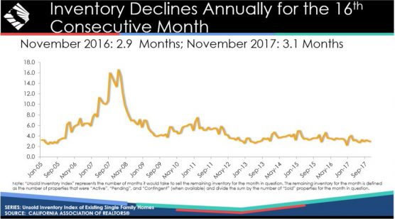 California housing - unsold inventory 12-18-17