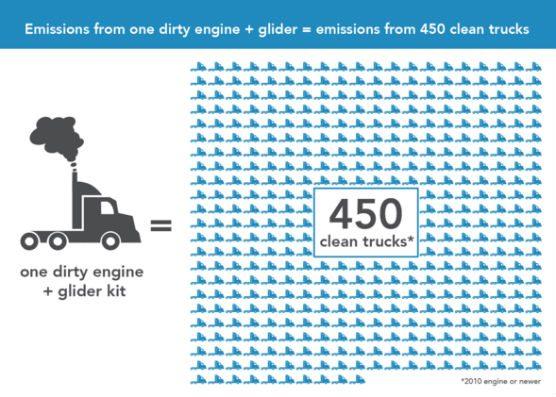 carb glider diesel truck EPA emissions