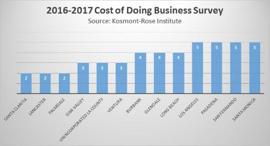 kosmont-survey-2017-santa-clarita-cost-doing-business