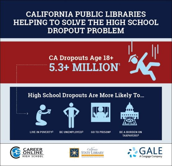 According to the U.S. Census Bureau, nearly 5.3 million Californians age 18 or older do not have a high school diploma or equivalency (PRNewsfoto/Gale - Cengage)