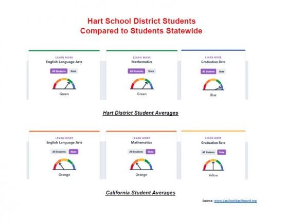 Hart School District students continue to outperform students across the state in English, math and graduation rate, as well as other state-measured metrics found at www.caschooldashboard.org.
