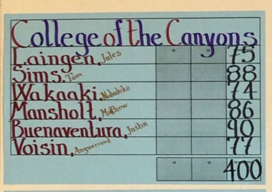 College of the Canyons men's golf team carded a five-man score of 400 to finish second overall at the Western State Conference event at Bakersfield Country Club on Monday, Feb. 11, 2019.