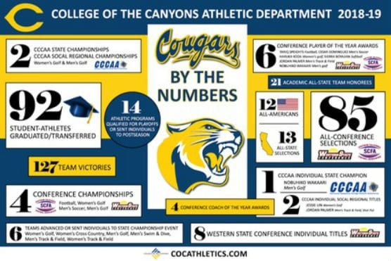 coc athletics 2018-2019 by the numbers