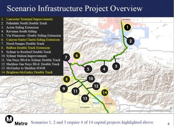 Metrolink Antelope Valley Line improvements, with Scenario 1-3 projects highlighted in yellow. No. 6 is the Canyon-Santa Clarita Siding Extension and station platform upgrade.