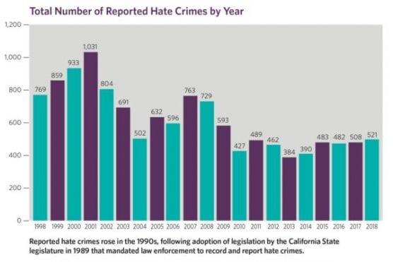 la county hate crimes graph 2009-2018