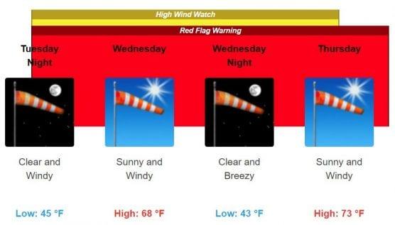 santa ana winds and red flag warning
