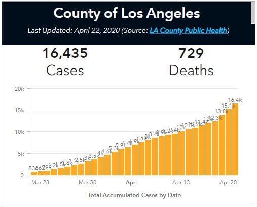 la county chart april 22 covid-19 cases