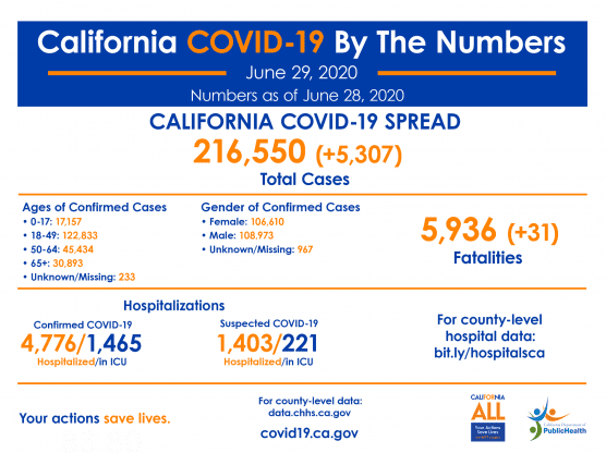 covid-19 cases roundup california monday june 29