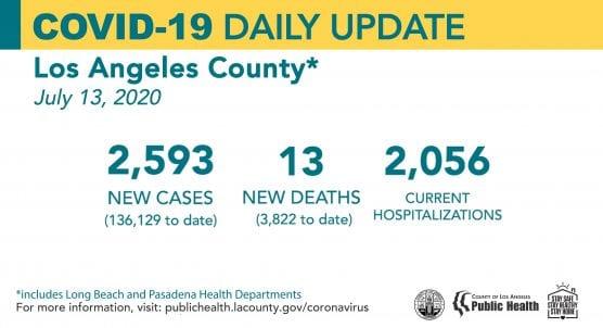 covid-19 la county cases monday july 13