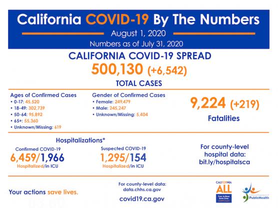 CA COVID-19 Cases