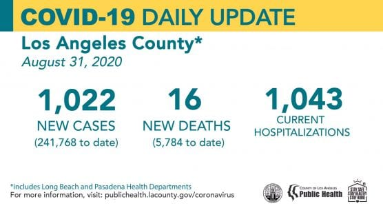 covid-19 roundup la county cases monday agust 31