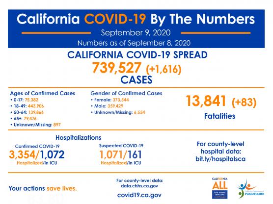 covid-19 roundup california wednesday september 9