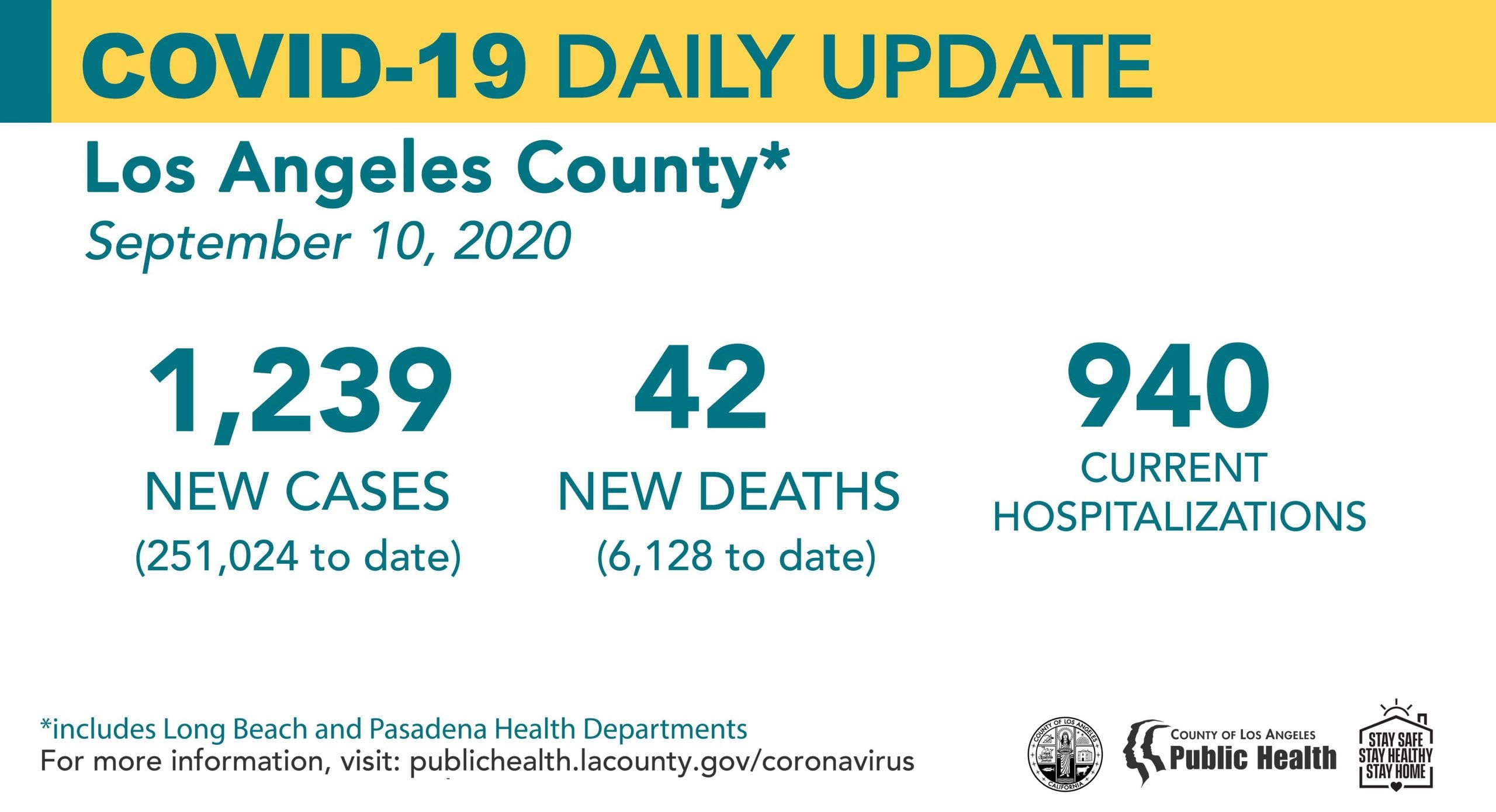 Scv News Thursday Covid 19 Roundup 251 024 Cases 42 New Deaths Countywide 5 579 Scv Cases Scvnews Com