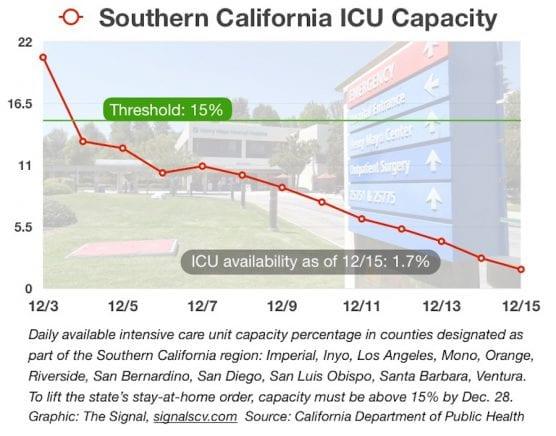 SoCal ICU Capacity
