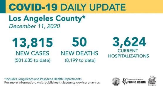 covid-19 roundup california cases friday dec 11