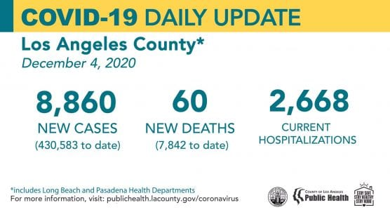 covid-19 roundup las county cases friday december 4