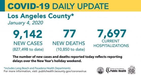 covid-19 roundup la county cases monday jan 4 2020
