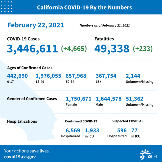 covid-19 roundup california cases mon feb 22 2021