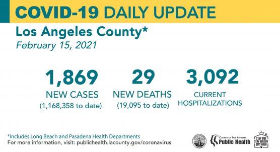 covid-19 roundup monday feb 15 la county cases