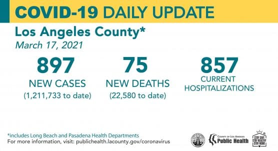 covid-19 roundup weds march 17 2021 la county cases