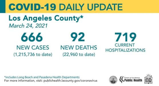 covid-19 roundup weds march 24  la county cases